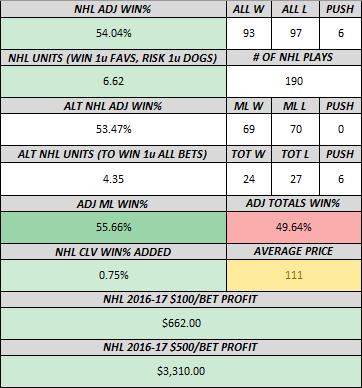 NHL 3-13-17