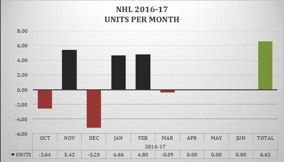 NHL MBM 3-13-17